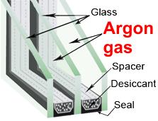 Twinseal ltd for Argon gas windows